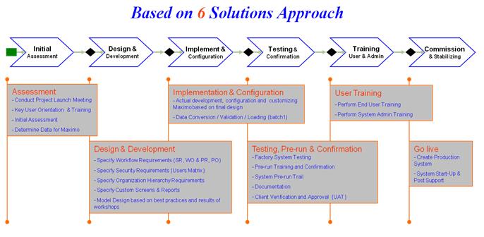 Services_Implementation Services